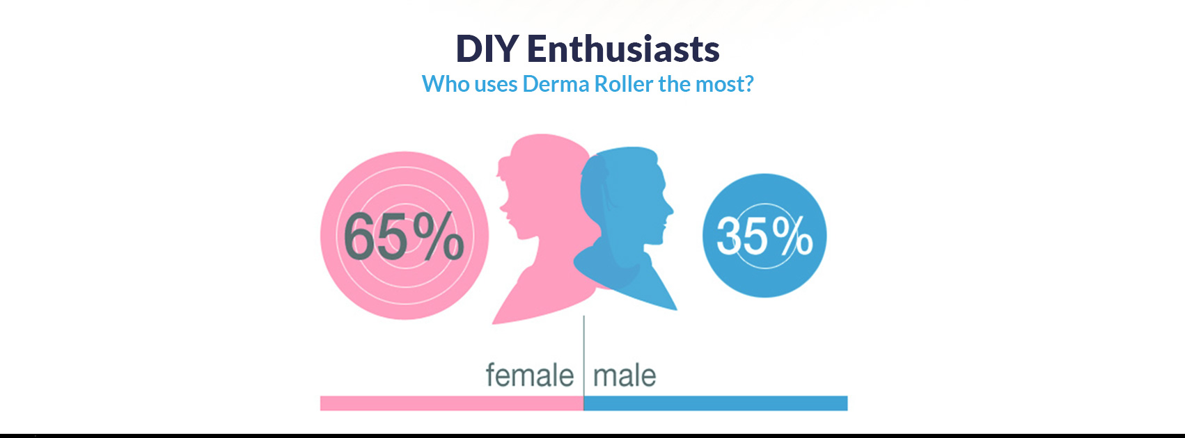 Everything you need to know - Derma Roller